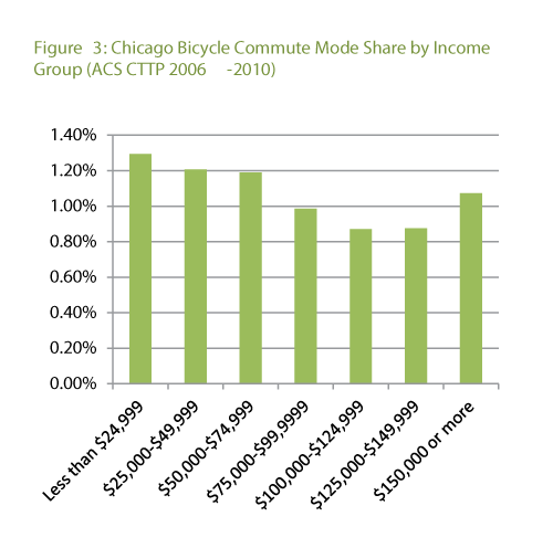 bike trip income distribution