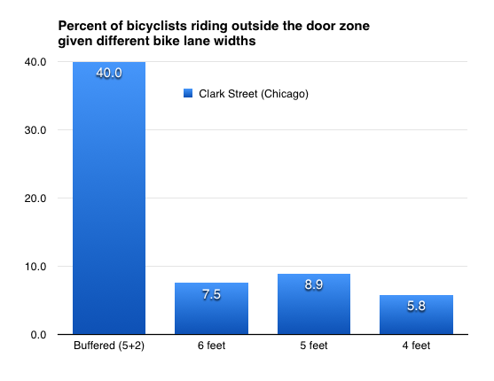 Bicyclists are more likely to ride outside the door zone in a buffered bike lane than any other bike lane width studied.