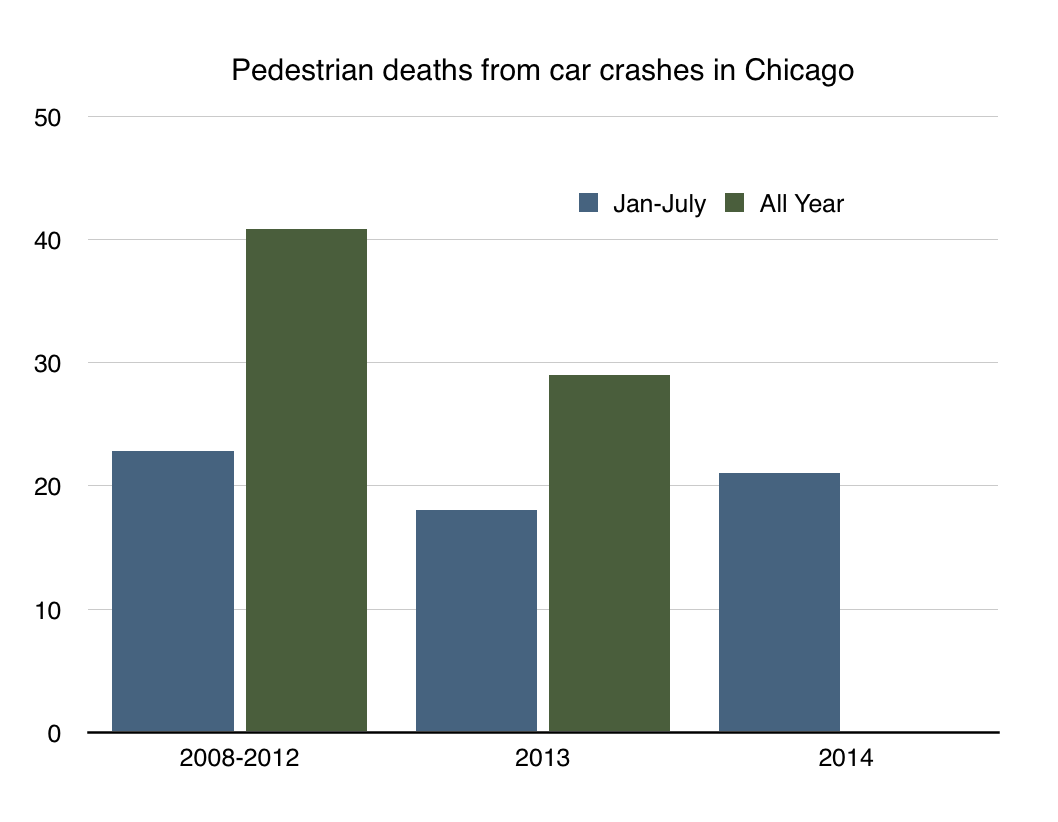 pedestrian fatalities in Chicago