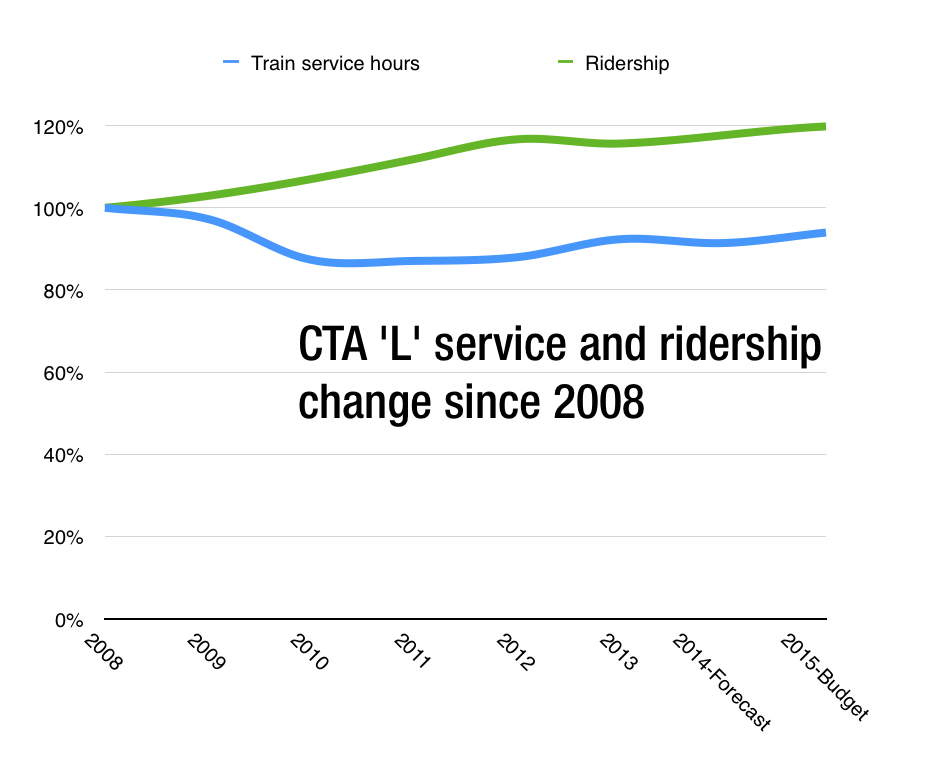 CTA L service from 2008 to 2015