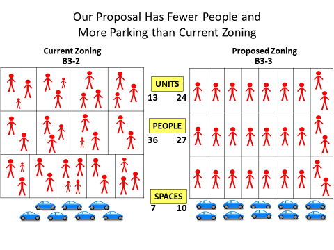 Montrose Green current vs proposed zoning
