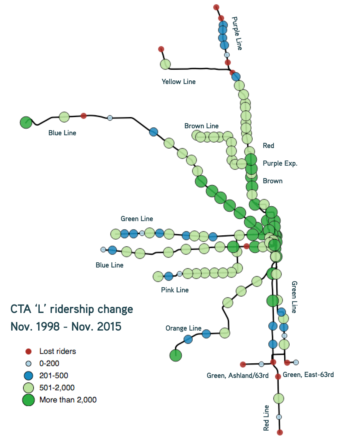 The most ridership growth on the CTA has been on the Blue Line, in the central business district, and on the north side of Chicago. Map design adapted from an earlier version by Yonah Freemark.